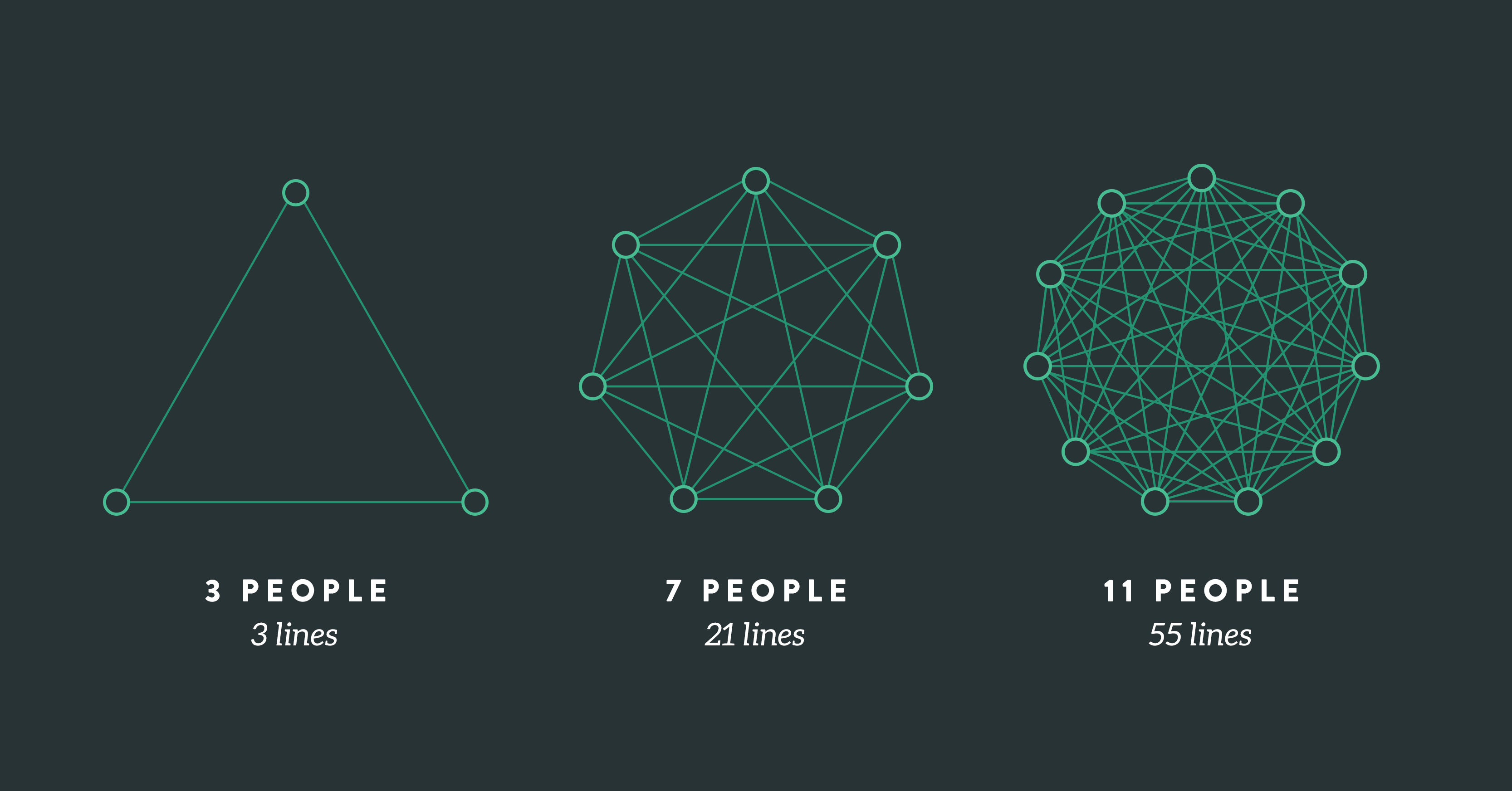 Lines of communication illustration